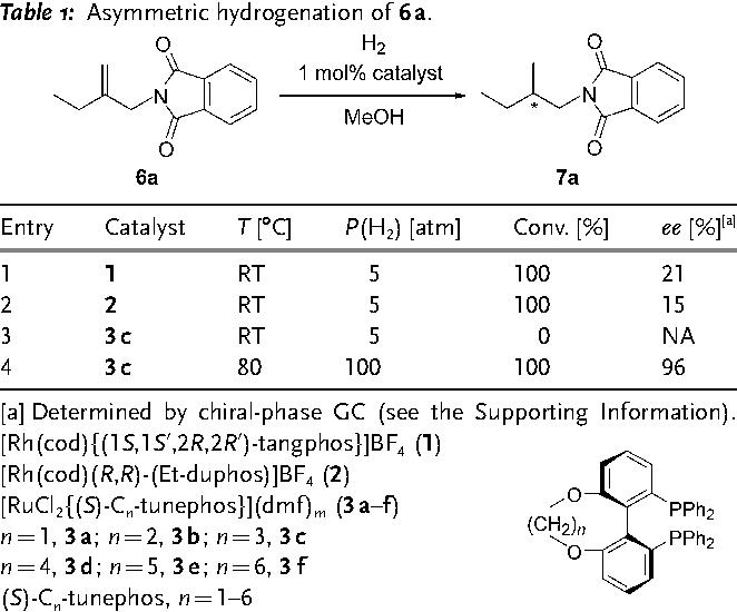 Table 1: Asymmetric hydrogenation of 6a.