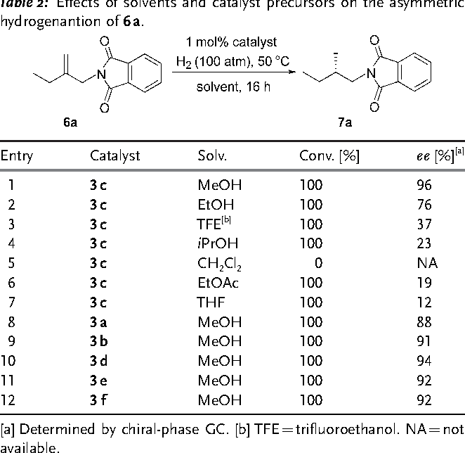 Table 2: Effects of solvents and catalyst precursors on the asymmetric hydrogenantion of 6a.