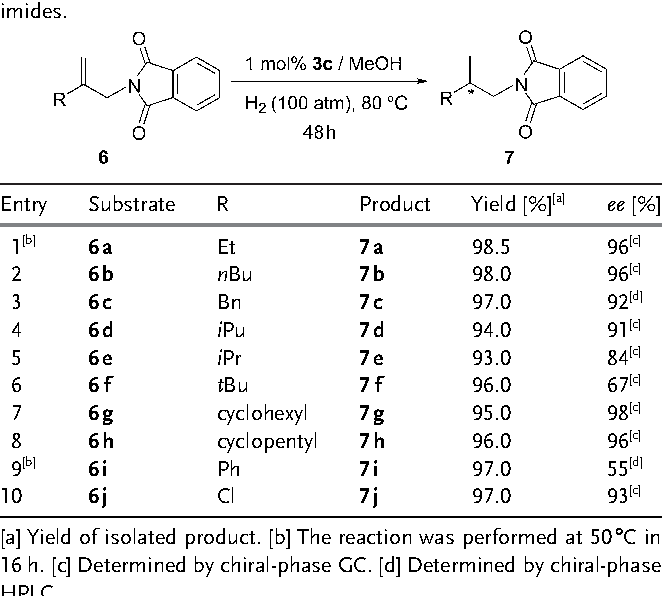 Table 3: Asymmetric hydrogenantion of N-2-substituted allylphthalimides.
