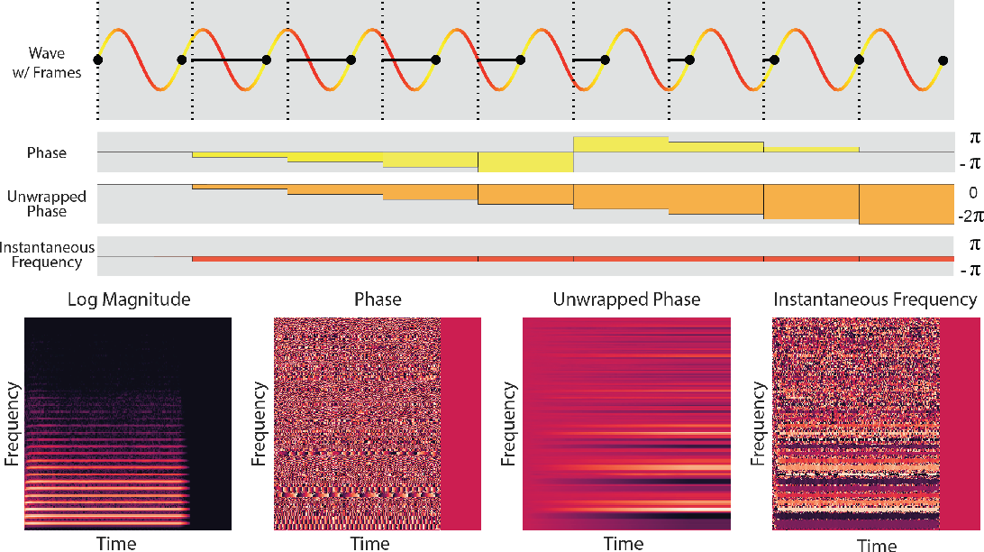 Figure 1 for GANSynth: Adversarial Neural Audio Synthesis
