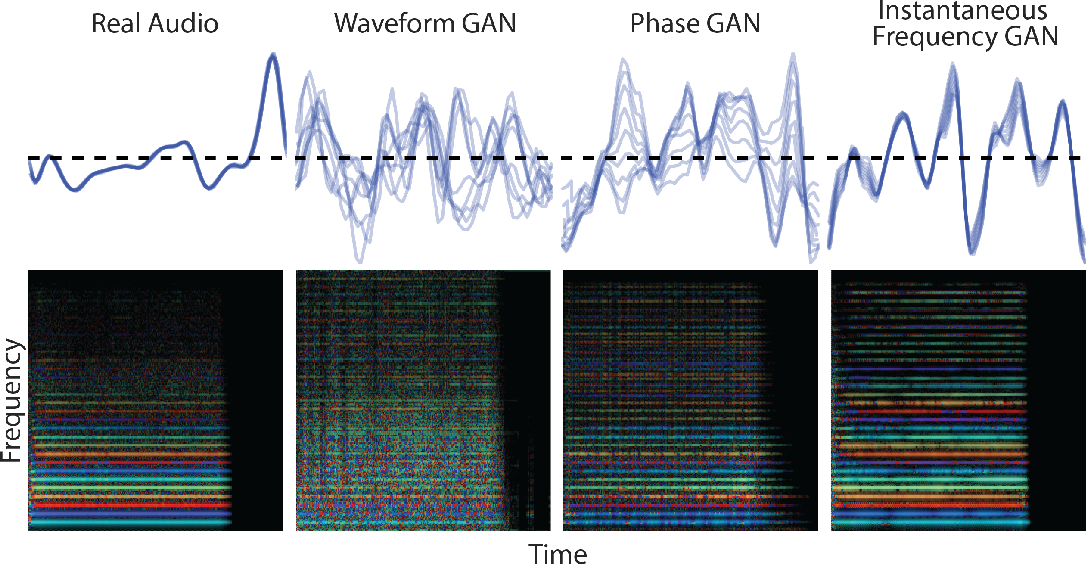 Figure 4 for GANSynth: Adversarial Neural Audio Synthesis