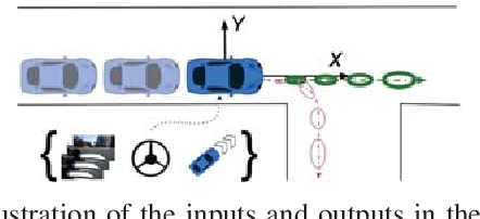 Figure 2 for Uncertainty-Aware Driver Trajectory Prediction at Urban Intersections