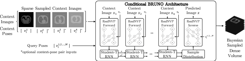 Figure 1 for Flexible Conditional Image Generation of Missing Data with Learned Mental Maps