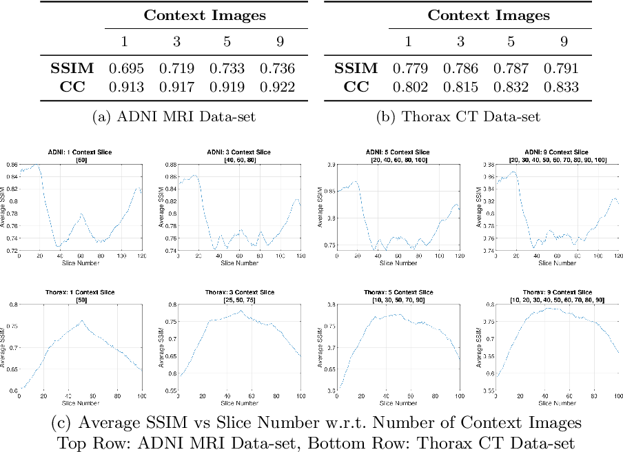 Figure 3 for Flexible Conditional Image Generation of Missing Data with Learned Mental Maps