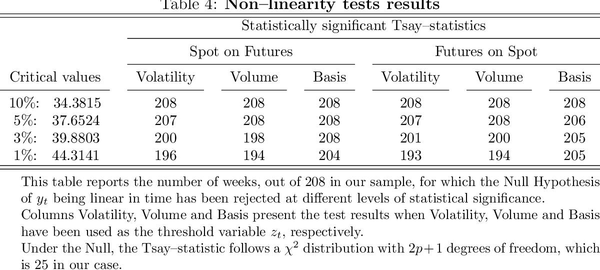 PDF] Statistical Evidence for Short-Run Dynamics Between