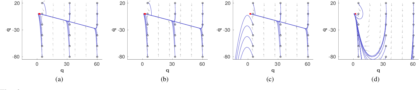 Figure 2 for RMPflow: A Geometric Framework for Generation of Multi-Task Motion Policies