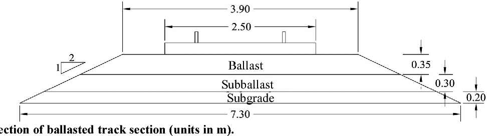 PDF] 3D Modeling of Transition Zone between Ballasted and