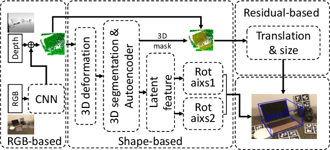 Figure 1 for FS-Net: Fast Shape-based Network for Category-Level 6D Object Pose Estimation with Decoupled Rotation Mechanism