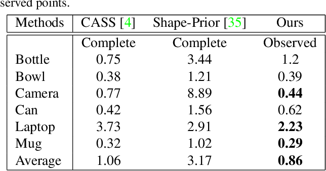 Figure 4 for FS-Net: Fast Shape-based Network for Category-Level 6D Object Pose Estimation with Decoupled Rotation Mechanism