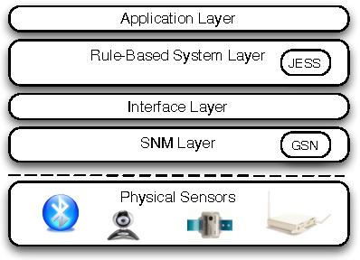 Figure 1 for Rule-Based Semantic Sensing