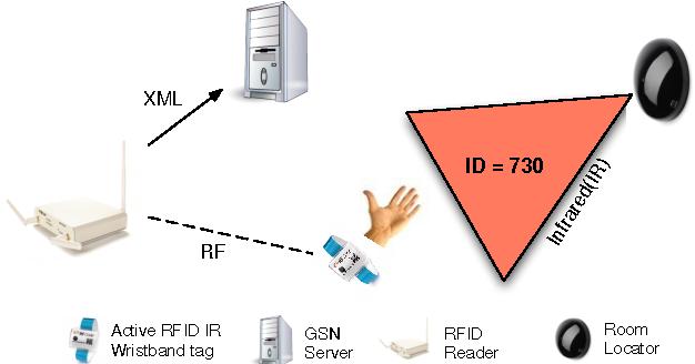 Figure 3 for Rule-Based Semantic Sensing