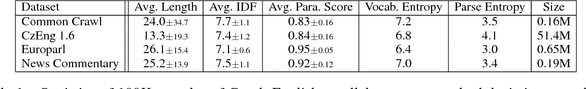 Figure 1 for ParaNMT-50M: Pushing the Limits of Paraphrastic Sentence Embeddings with Millions of Machine Translations