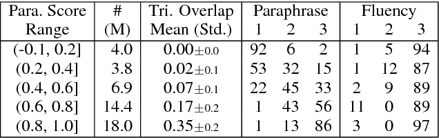 Figure 3 for ParaNMT-50M: Pushing the Limits of Paraphrastic Sentence Embeddings with Millions of Machine Translations