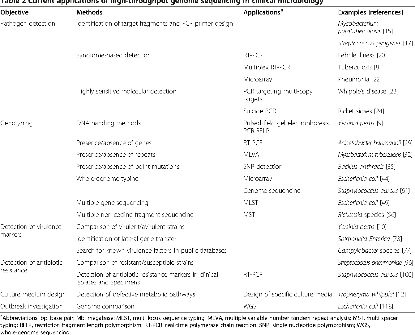 Clinical Detection And Characterization Of Bacterial Pathogens In