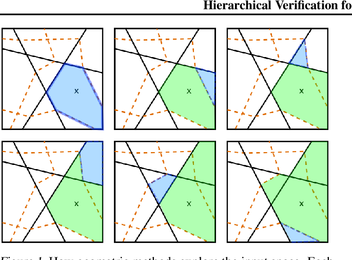 Figure 1 for Hierarchical Verification for Adversarial Robustness