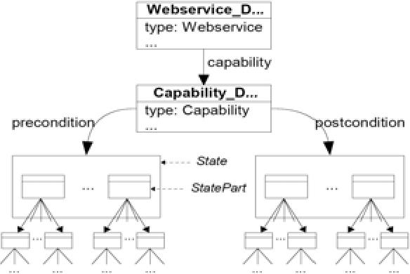 Similarity based web service matchmaking