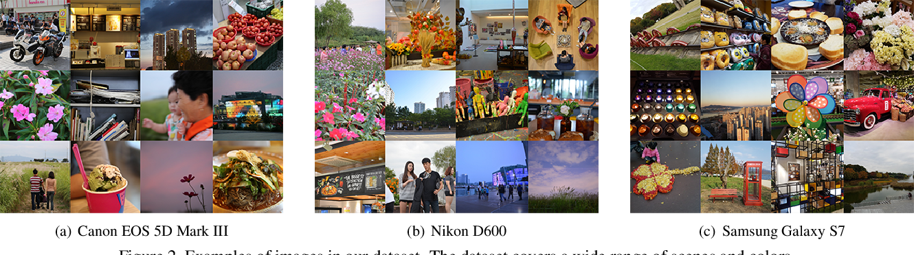 Figure 3 for Modelling the Scene Dependent Imaging in Cameras with a Deep Neural Network