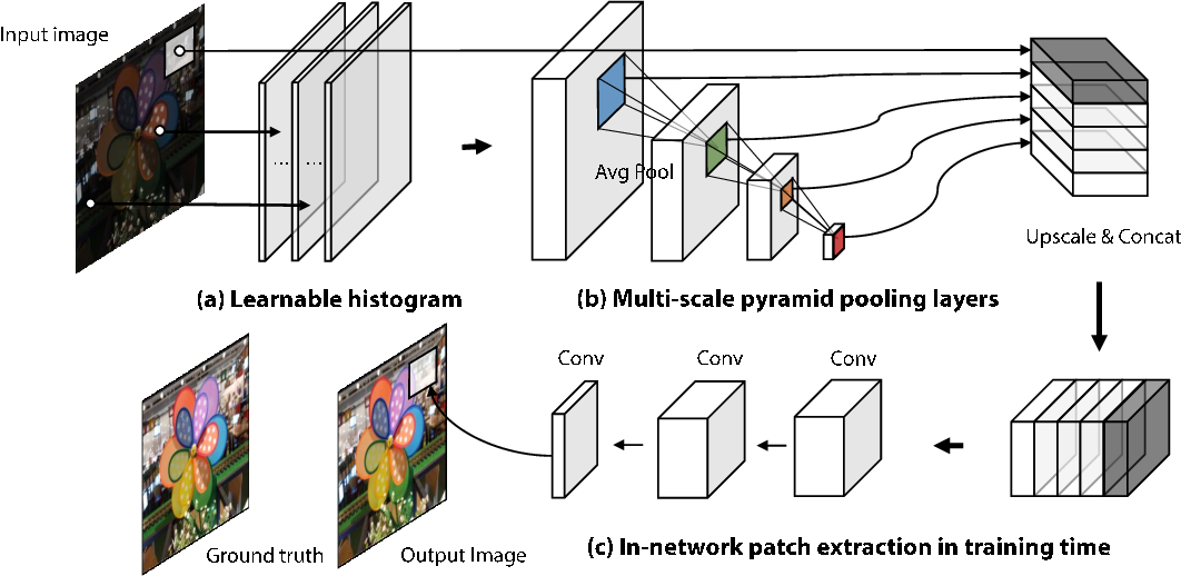 Figure 4 for Modelling the Scene Dependent Imaging in Cameras with a Deep Neural Network