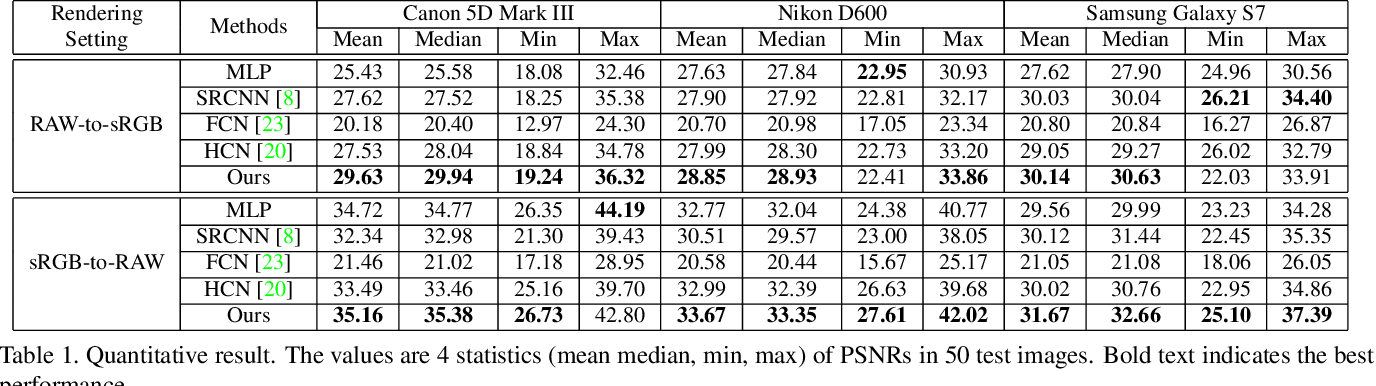 Figure 2 for Modelling the Scene Dependent Imaging in Cameras with a Deep Neural Network