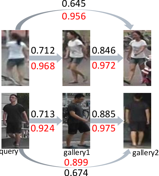 Figure 1 for Improving Person Re-identification with Iterative Impression Aggregation