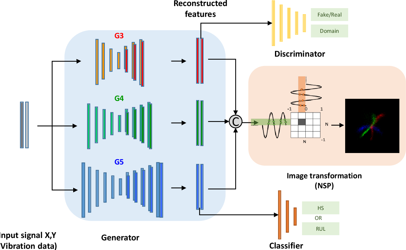 Figure 1 for Generalized multiscale feature extraction for remaining useful life prediction of bearings with generative adversarial networks