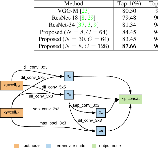 Figure 2 for AutoSpeech: Neural Architecture Search for Speaker Recognition