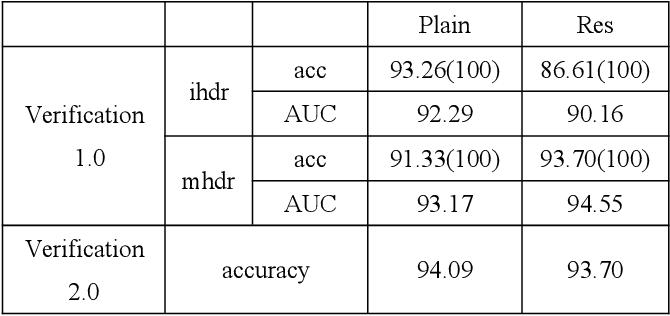 Figure 4 for High dynamic range image forensics using cnn