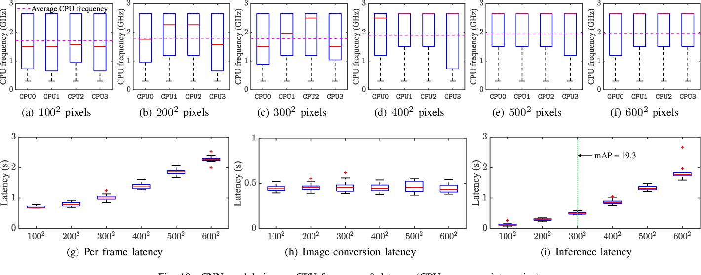 Figure 2 for Energy Drain of the Object Detection Processing Pipeline for Mobile Devices: Analysis and Implications