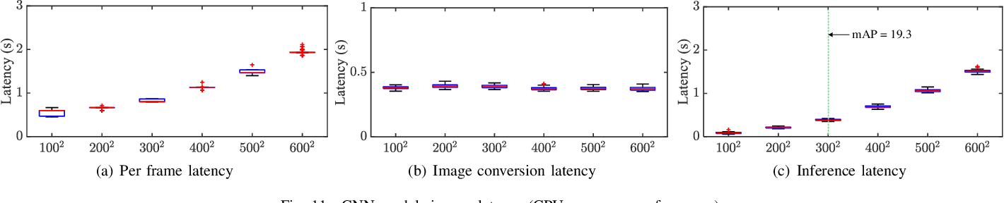 Figure 3 for Energy Drain of the Object Detection Processing Pipeline for Mobile Devices: Analysis and Implications