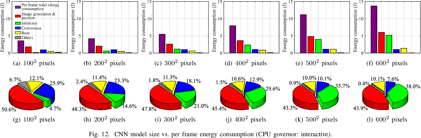 Figure 4 for Energy Drain of the Object Detection Processing Pipeline for Mobile Devices: Analysis and Implications