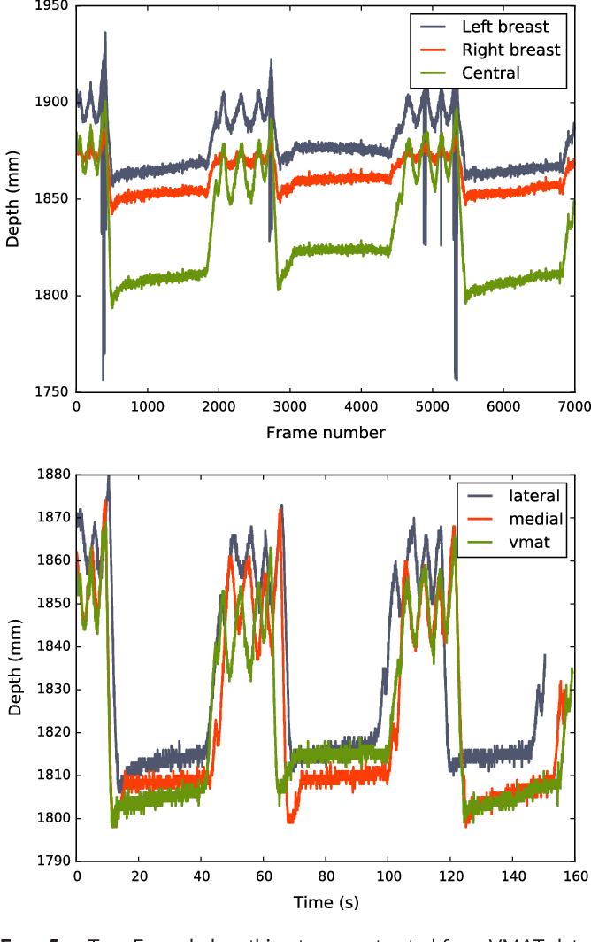 Figure 5 from Low‐cost Kinect Version 2 imaging system for