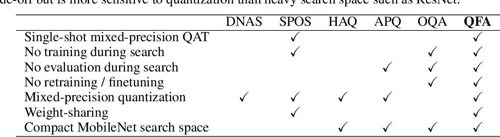 Figure 1 for BatchQuant: Quantized-for-all Architecture Search with Robust Quantizer
