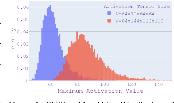 Figure 2 for BatchQuant: Quantized-for-all Architecture Search with Robust Quantizer