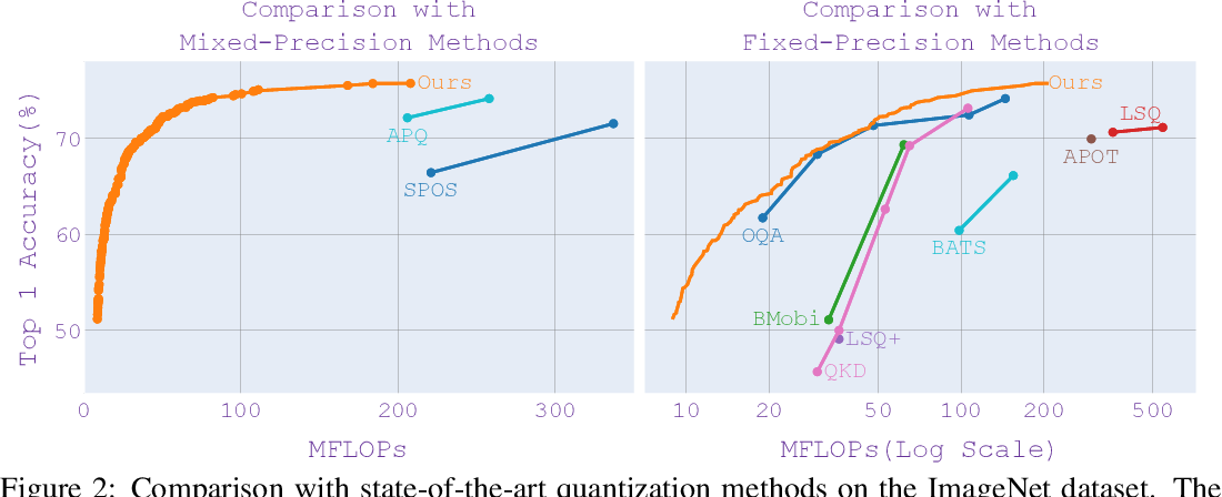 Figure 3 for BatchQuant: Quantized-for-all Architecture Search with Robust Quantizer