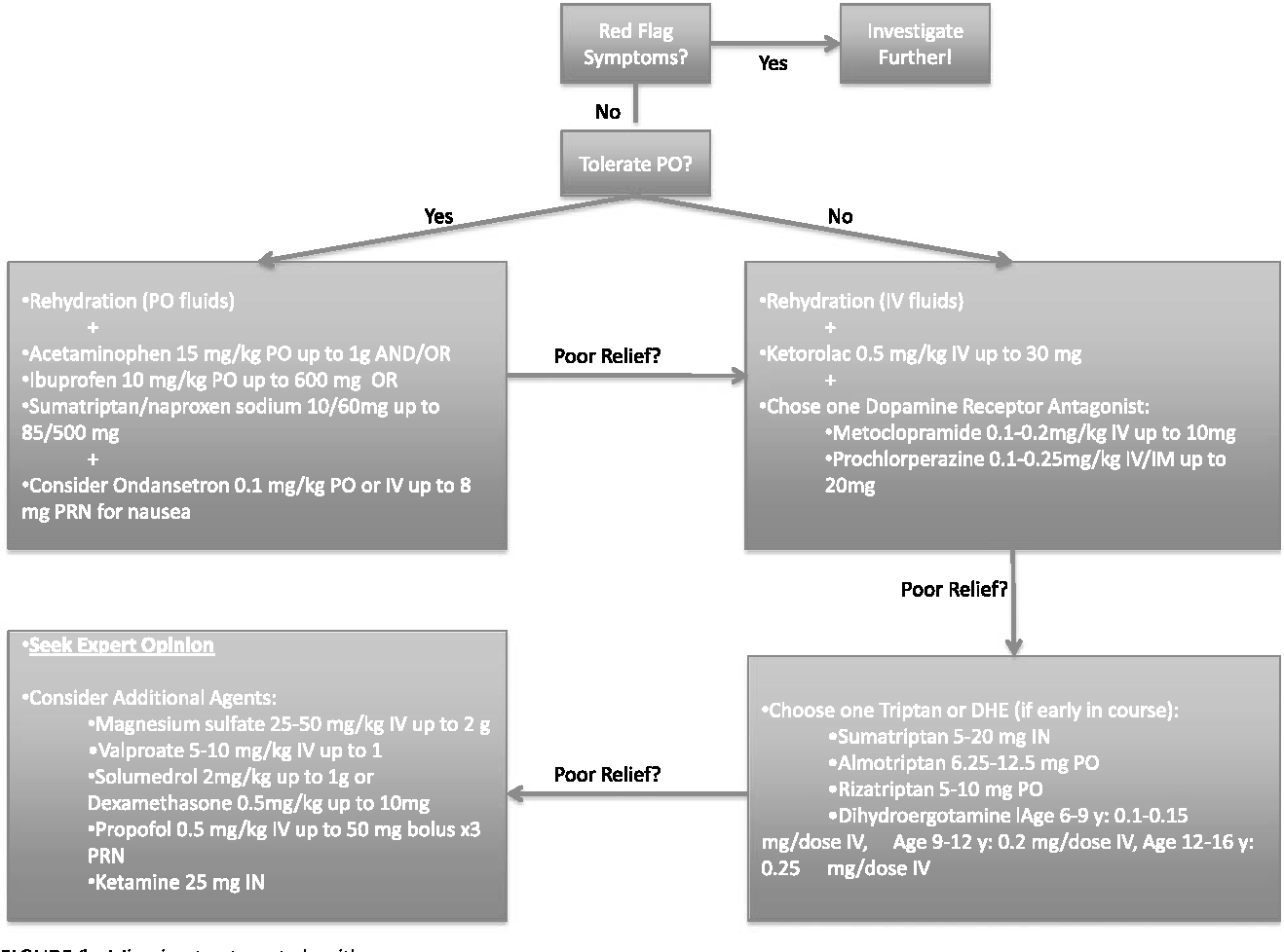 FIGURE 1. Migraine treatment algorithm.