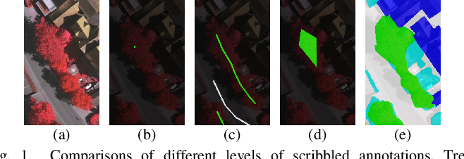 Figure 1 for Semantic Segmentation of Remote Sensing Images with Sparse Annotations
