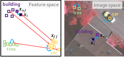 Figure 2 for Semantic Segmentation of Remote Sensing Images with Sparse Annotations