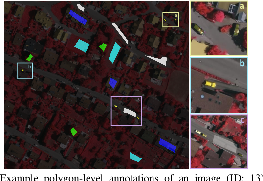 Figure 3 for Semantic Segmentation of Remote Sensing Images with Sparse Annotations