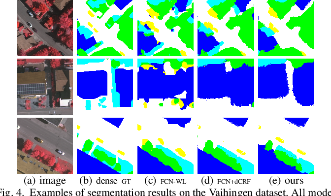 Figure 4 for Semantic Segmentation of Remote Sensing Images with Sparse Annotations