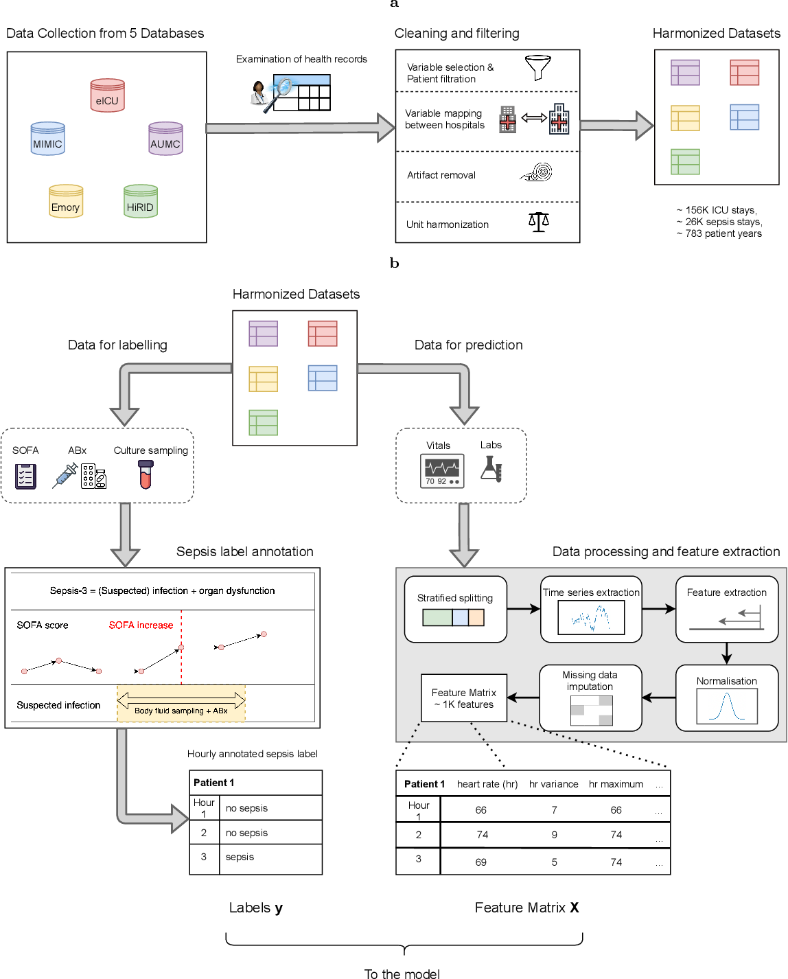 Figure 1 for Predicting sepsis in multi-site, multi-national intensive care cohorts using deep learning