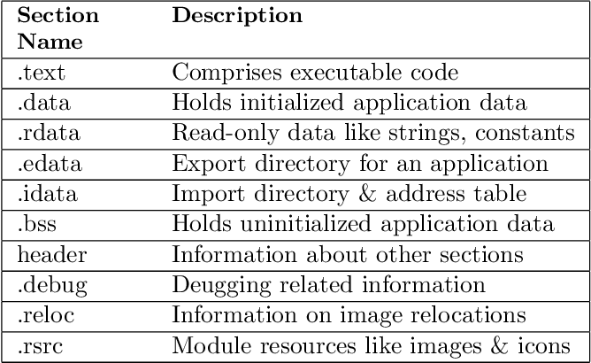 Figure 2 for Echelon: Two-Tier Malware Detection for Raw Executables to Reduce False Alarms