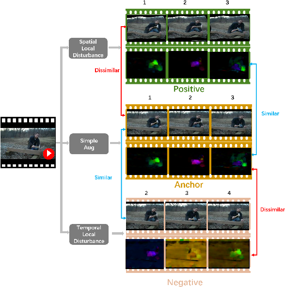 Figure 3 for Enhancing Unsupervised Video Representation Learning by Decoupling the Scene and the Motion