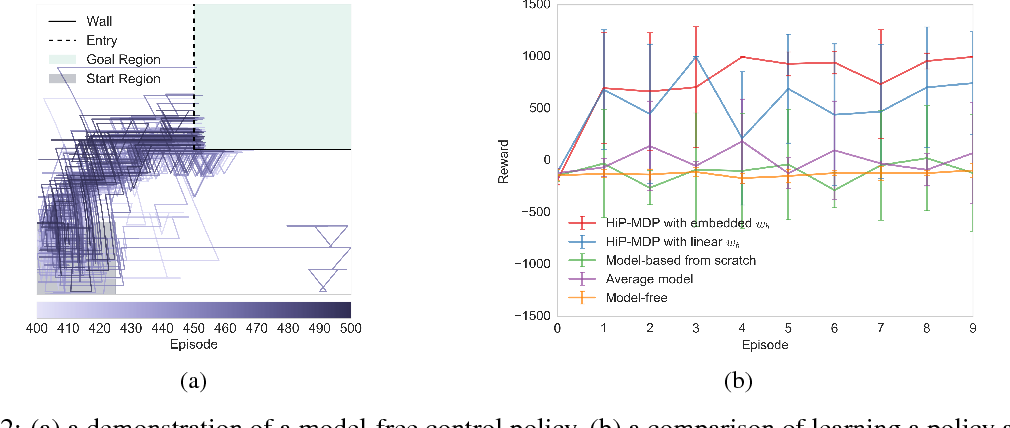 Figure 2 for Robust and Efficient Transfer Learning with Hidden-Parameter Markov Decision Processes