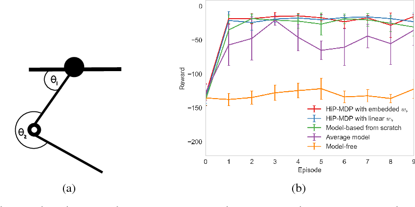 Figure 3 for Robust and Efficient Transfer Learning with Hidden-Parameter Markov Decision Processes
