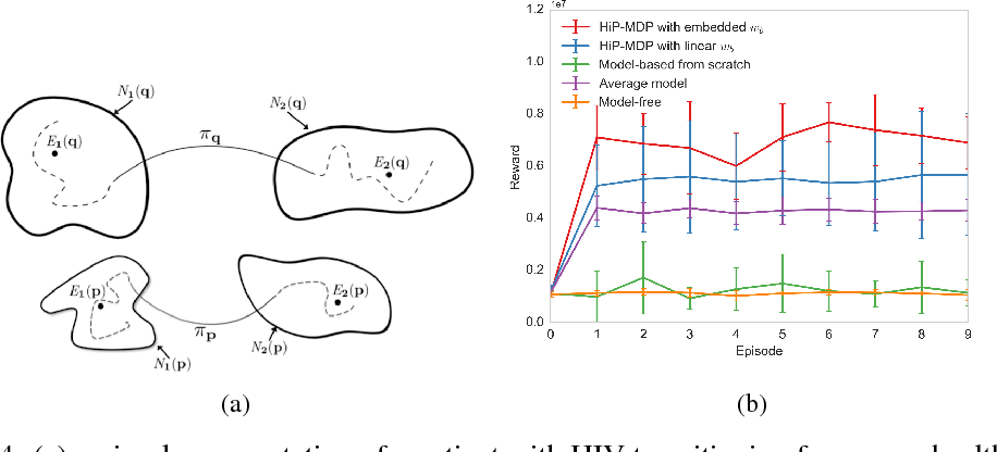 Figure 4 for Robust and Efficient Transfer Learning with Hidden-Parameter Markov Decision Processes