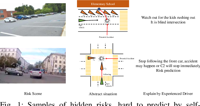Figure 1 for Road Scene Graph: A Semantic Graph-Based Scene Representation Dataset for Intelligent Vehicles