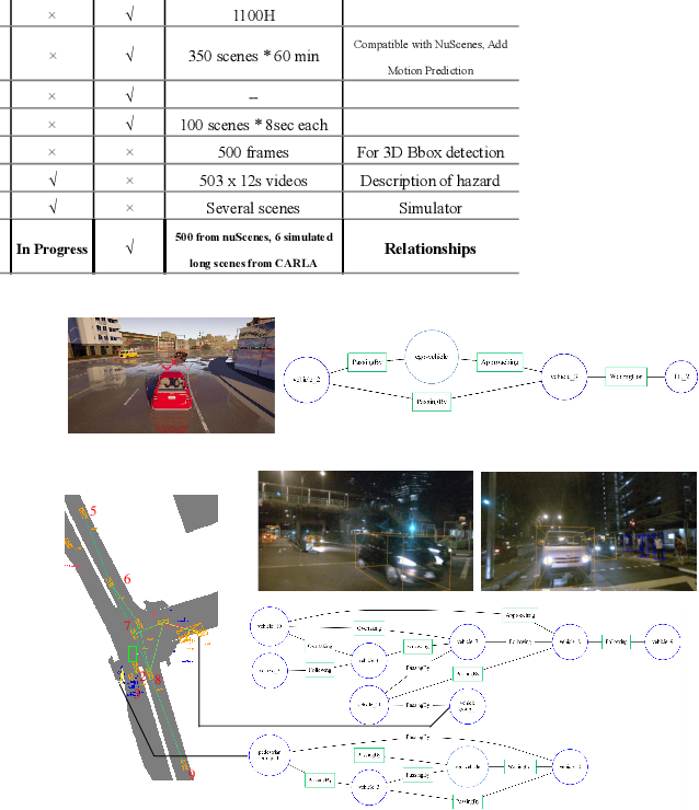 Figure 3 for Road Scene Graph: A Semantic Graph-Based Scene Representation Dataset for Intelligent Vehicles