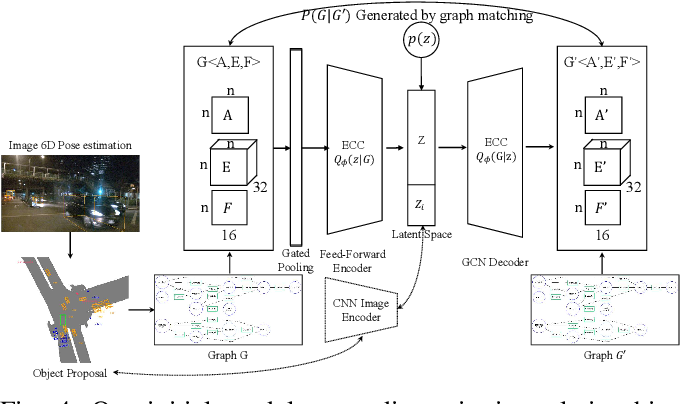 Figure 4 for Road Scene Graph: A Semantic Graph-Based Scene Representation Dataset for Intelligent Vehicles