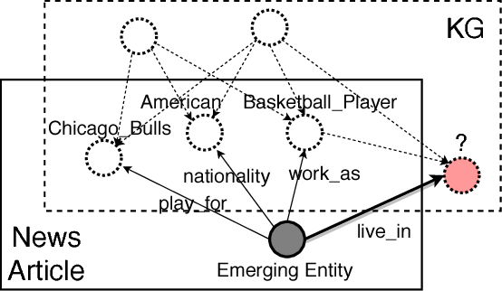 Figure 1 for Logic Attention Based Neighborhood Aggregation for Inductive Knowledge Graph Embedding
