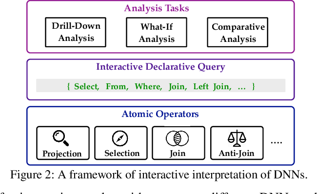Figure 3 for i-Algebra: Towards Interactive Interpretability of Deep Neural Networks